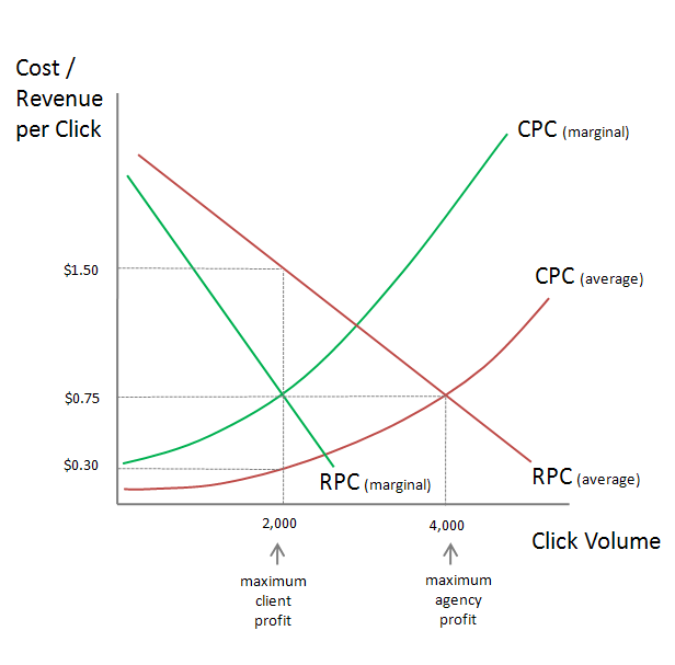 10-ppc-markup-client-and-agency-optimums-compared
