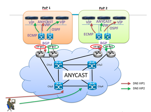 anycast fig1